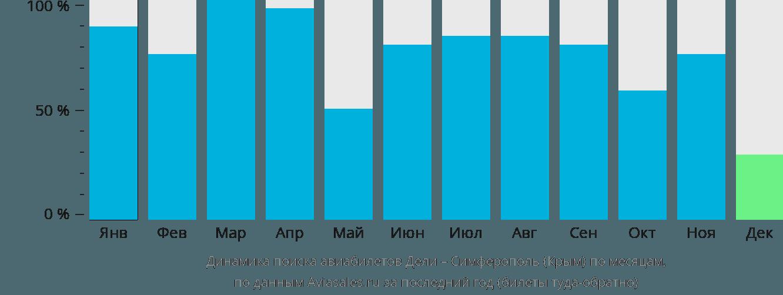 Динамика поиска авиабилетов из Дели в Симферополь  по месяцам
