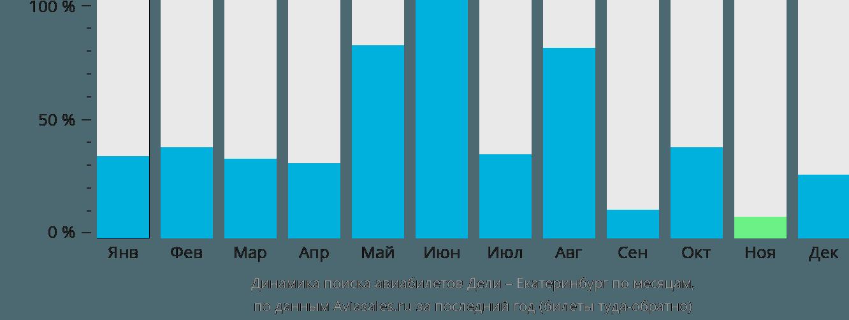 Динамика поиска авиабилетов из Дели в Екатеринбург по месяцам
