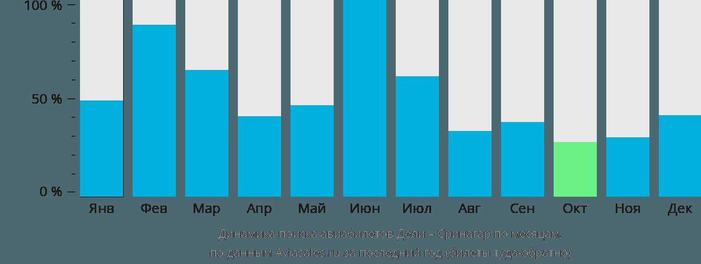Динамика поиска авиабилетов из Дели в Сринагар по месяцам