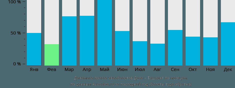 Динамика поиска авиабилетов из Дели в Ташкент по месяцам