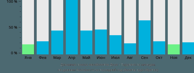 Динамика поиска авиабилетов из Дели в Тирупати по месяцам
