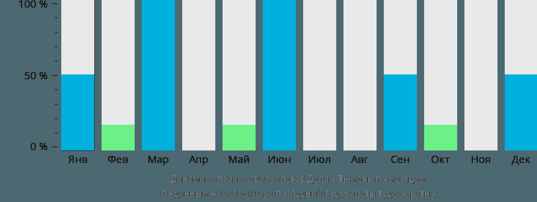 Динамика поиска авиабилетов из Дели в Тюмень по месяцам