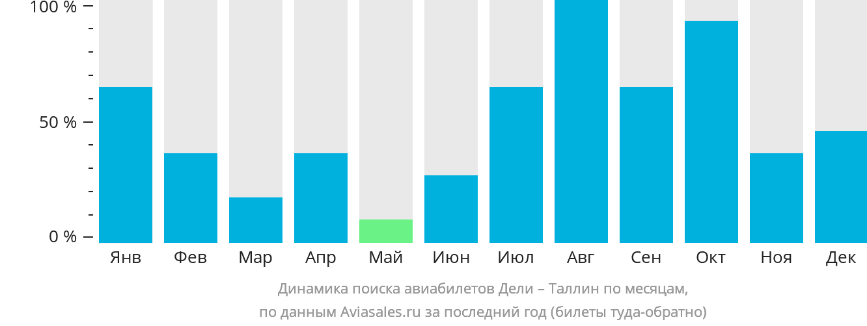 Динамика поиска авиабилетов из Дели в Таллин по месяцам