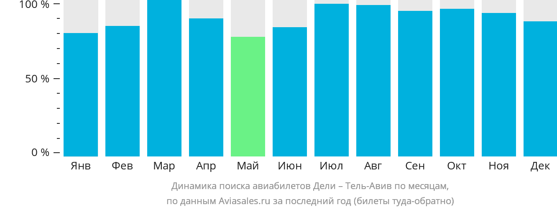 Динамика поиска авиабилетов из Дели в Тель-Авив по месяцам