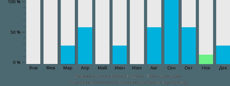 Динамика поиска авиабилетов из Дели в Томск по месяцам