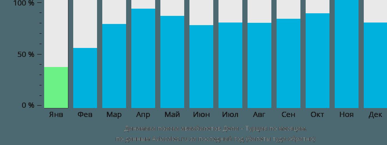 Динамика поиска авиабилетов из Дели в Турцию по месяцам