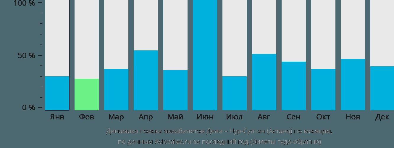 Динамика поиска авиабилетов из Дели в Астану по месяцам