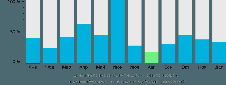 Динамика поиска авиабилетов из Дели в Токио по месяцам