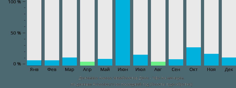 Динамика поиска авиабилетов из Дели в Уфу по месяцам