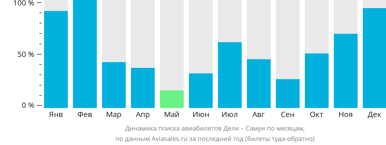Динамика поиска авиабилетов из Дели на Самуи по месяцам