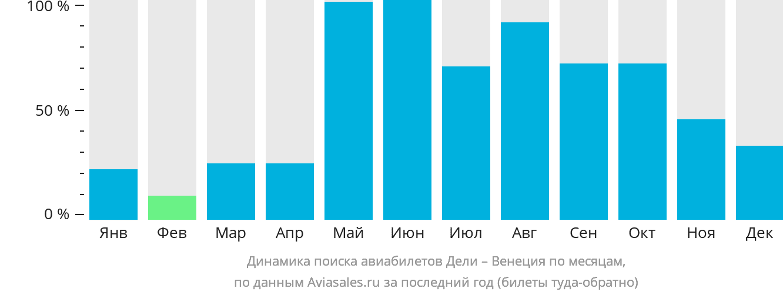 Динамика поиска авиабилетов из Дели в Венецию по месяцам