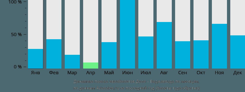 Динамика поиска авиабилетов из Дели в Виджаяваду по месяцам