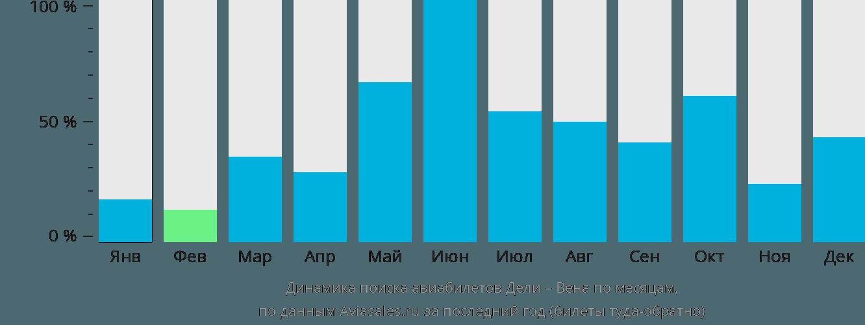 Динамика поиска авиабилетов из Дели в Вену по месяцам