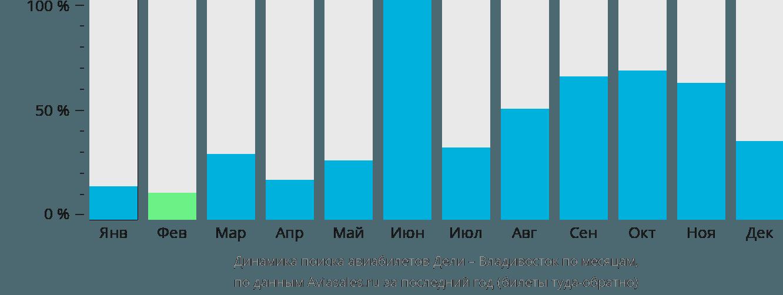 Динамика поиска авиабилетов из Дели во Владивосток по месяцам
