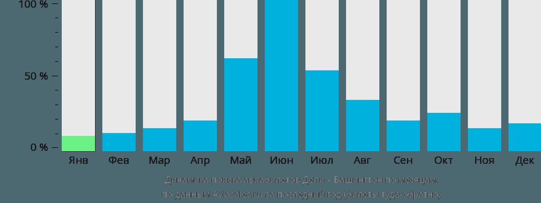 Динамика поиска авиабилетов из Дели в Вашингтон по месяцам