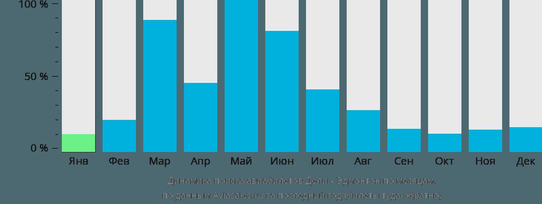 Динамика поиска авиабилетов из Дели в Эдмонтон по месяцам
