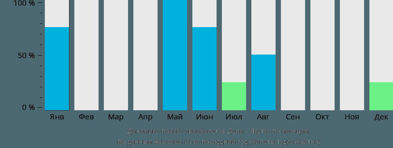 Динамика поиска авиабилетов из Дели в Якутск по месяцам