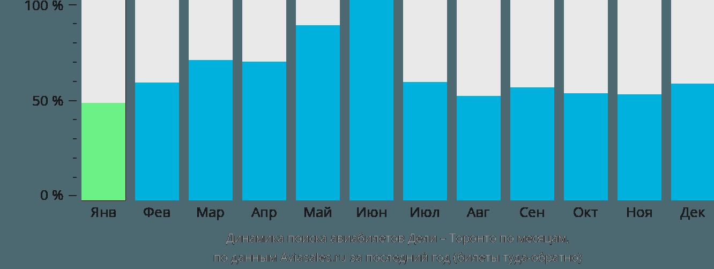 Динамика поиска авиабилетов из Дели в Торонто по месяцам