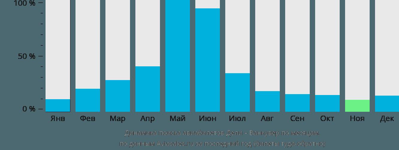 Динамика поиска авиабилетов из Дели в Ванкувер по месяцам
