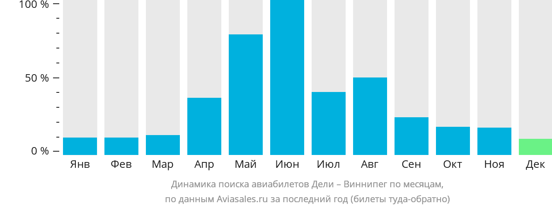 Динамика поиска авиабилетов из Дели в Виннипег по месяцам