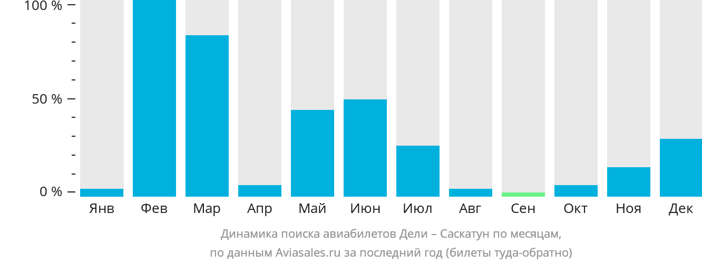 Динамика поиска авиабилетов из Дели в Саскатун по месяцам