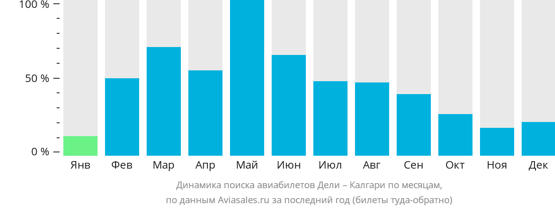 Динамика поиска авиабилетов из Дели в Калгари по месяцам