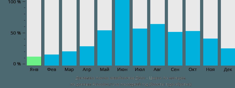 Динамика поиска авиабилетов из Дели в Цюрих по месяцам