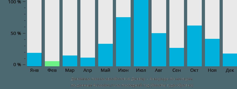 Динамика поиска авиабилетов из Денвера в Анкоридж по месяцам