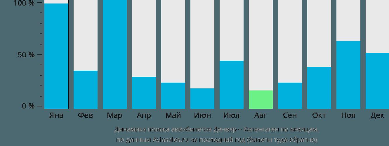 Динамика поиска авиабилетов из Денвера в Копенгаген по месяцам