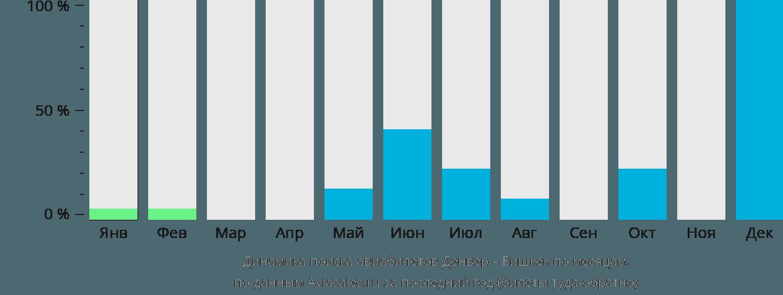 Динамика поиска авиабилетов из Денвера в Бишкек по месяцам