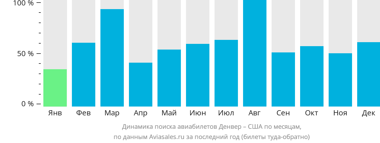 Динамика поиска авиабилетов из Денвера в США по месяцам