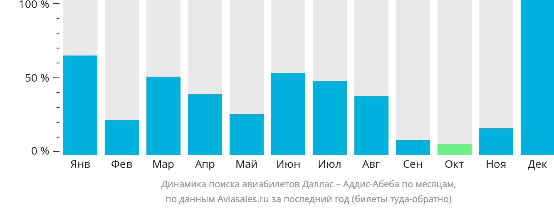 Динамика поиска авиабилетов из Далласа в Аддис-Абебу по месяцам