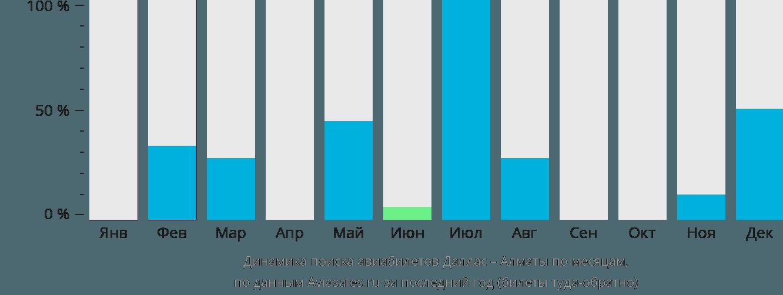 Динамика поиска авиабилетов из Далласа в Алматы по месяцам