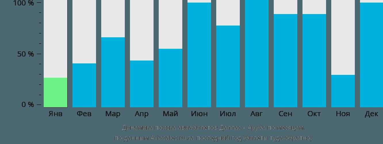 Динамика поиска авиабилетов из Далласа в Арубу по месяцам