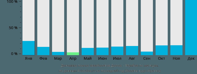 Динамика поиска авиабилетов из Далласа в Мумбаи по месяцам