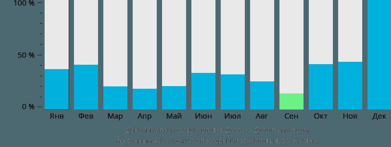 Динамика поиска авиабилетов из Далласа в Дели по месяцам