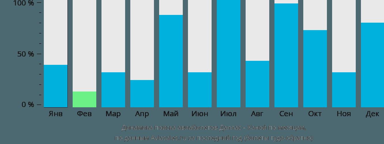 Динамика поиска авиабилетов из Далласа в Ханой по месяцам
