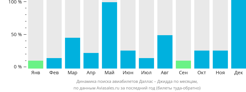 Динамика поиска авиабилетов из Далласа в Джидду по месяцам
