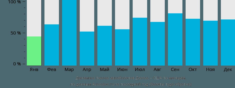 Динамика поиска авиабилетов из Далласа в США по месяцам