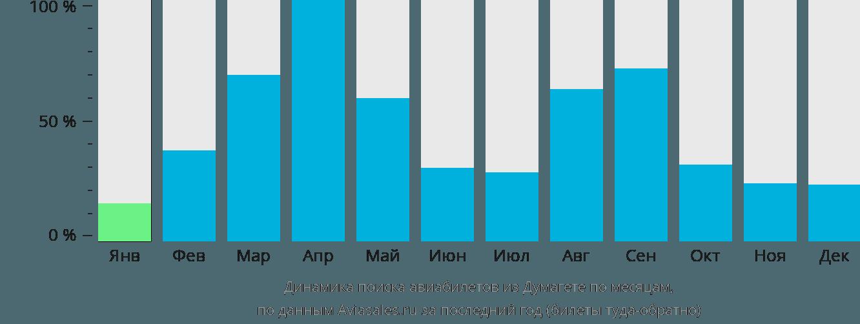Динамика поиска авиабилетов из Думагете по месяцам