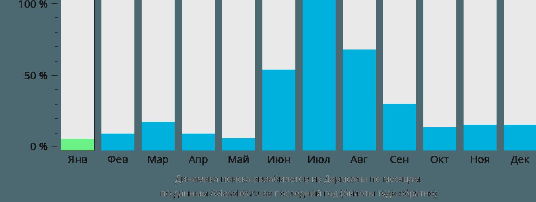 Динамика поиска авиабилетов из Дармсалы по месяцам