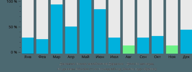 Динамика поиска авиабилетов из Дармсалы в Дели по месяцам
