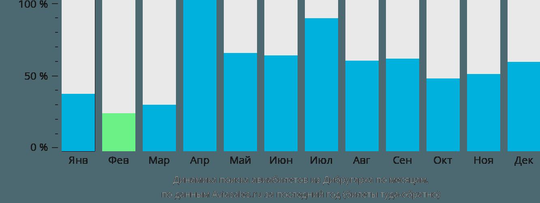 Динамика поиска авиабилетов из Дибругарха по месяцам