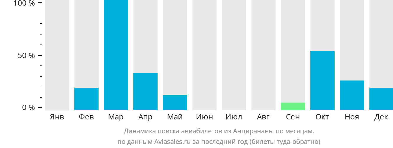 Динамика поиска авиабилетов из Анцеранана по месяцам