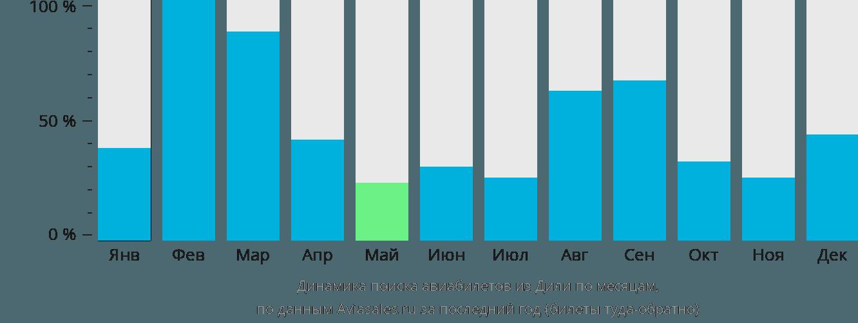 Динамика поиска авиабилетов из Дили по месяцам