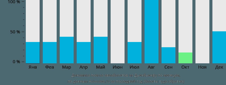 Динамика поиска авиабилетов из Дьенбьенфу по месяцам