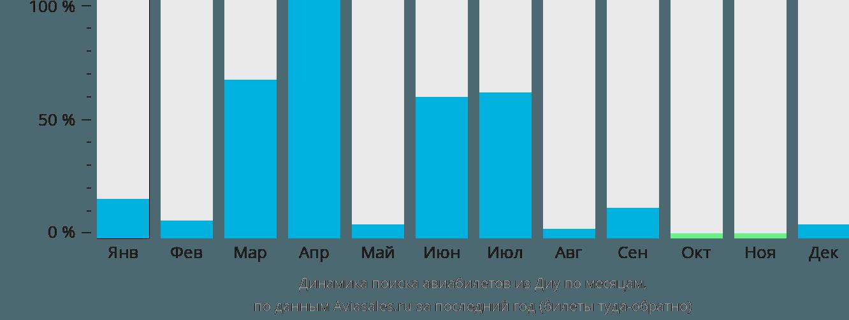 Динамика поиска авиабилетов из Диу по месяцам