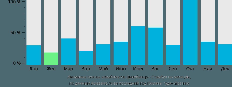 Динамика поиска авиабилетов из Диярбакыра в Стамбул по месяцам