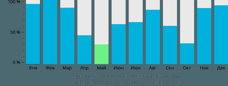 Динамика поиска авиабилетов из Джаяпуры по месяцам