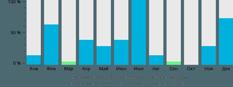 Динамика поиска авиабилетов из Дакара во Фритаун по месяцам